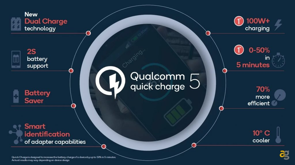 Qualcomm-Quick-Charge5